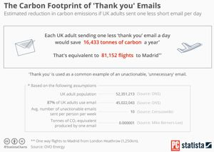 Reduce Your Carbon Footprint: Don't Send 'Thank You' Emails