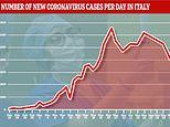 Italy's daily coronavirus infections falls to 4,050 - its lowest in nearly two weeks