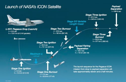 Timeline for Pegasus XL's launch with NASA's ICON satellite