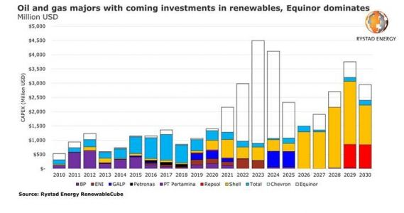 Oil majors promise green capex, but only one is putting serious money on the table