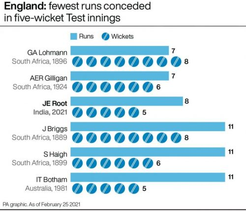 How Joe Root's five-for-eight compares to England's best Test bowling figures