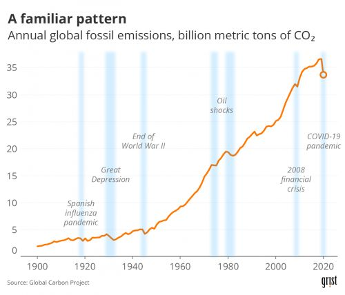 After a century of growth, have carbon emissions reached their peak?