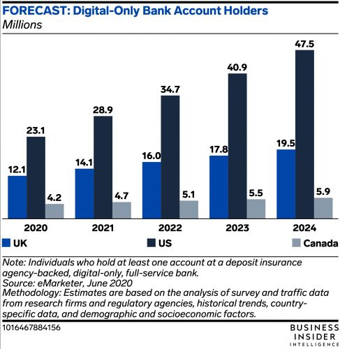 DIGITAL-ONLY BANK ACCOUNT HOLDERS FORECAST: Here's what's driving digital-only bank account holder growth in the UK, US, and Canada
