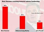 Sir Keir Starmer on course to cruise to victory in the Labour leadership race