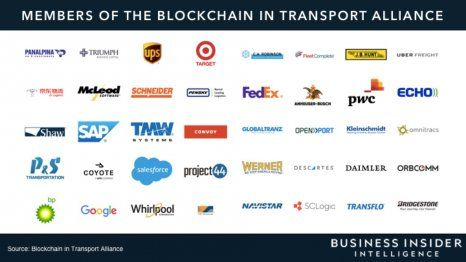 More than half of transportation and logistics professionals still use a pen and paper to manage their supply chain - here's how blockchain could change that