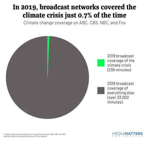 Major news networks devoted less than four hours to climate change in 2019. Total
