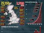 Scotland records 16 more coronavirus victims as UK's death toll increases to 1,805