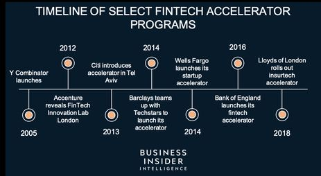 FINTECH ACCELERATORS: An inside look at top banks' accelerator programs - how they work, what success looks like, and what it means for the future of financial services