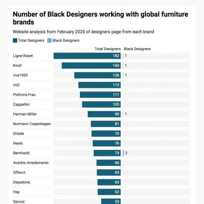 Black designers responsible for less than one third of one per cent of leading furniture designs