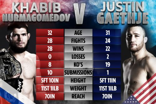 UFC 254: Khabib vs Gaethje - UK start time, TV channel, live stream, prelims and full card for Fight Island