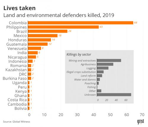 2019: The deadliest year yet for environmental activists