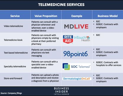 THE STATE OF VIRTUAL CARE IN THE US: The coronavirus is pushing telehealth into the mainstream - here's how traditional healthcare players are using it to retain business now and where the market is headed