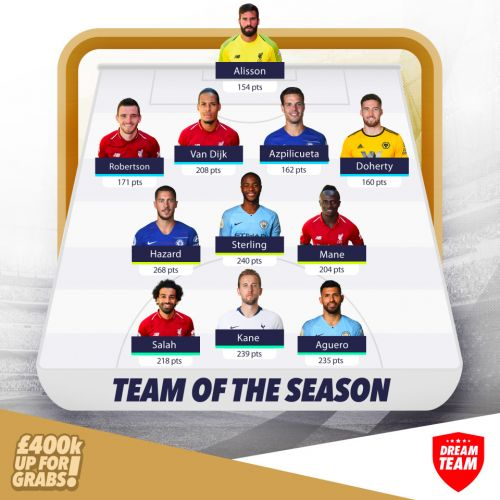 What is the fantasy football team of the season so far based on points scored?