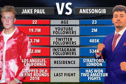Jake Paul vs AnEsonGib: UK start time, live stream, TV channel and undercard for Youtube Miami boxing fight