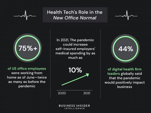 HEALTH TECH'S ROLE IN THE NEW OFFICE NORMAL: How digital health firms are helping US employers facilitate return-to-work programs amid the coronavirus pandemic