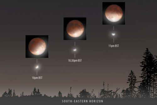 Don't miss Tuesday night's partial lunar eclipse