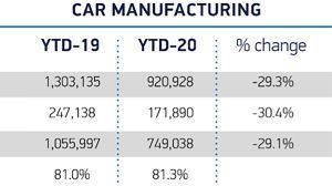 UK car production fell 29% to lowest level since 1984 last year
