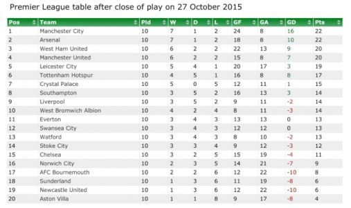 Looking at ten-game Premier League tables from the past