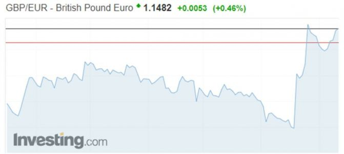 Pound hits highest level in FIVE months versus the Euro amid hopes of a Brexit deal