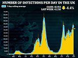 UK's daily Covid cases fall for third day in a row: Infections down 6% in a week to 40,954