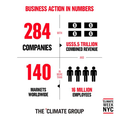 More companies than ever committed to ambitious climate action at Climate Week NYC