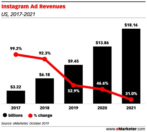 Analyzing Instagram user growth and usage patterns in 2020