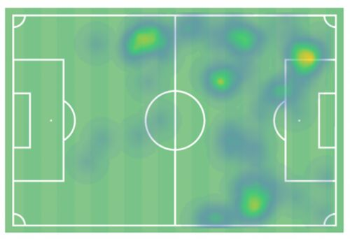 Tactical Insight: Breaking down Werner's wing-play and questioning if it restricts the German's output