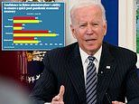 Confidence in Biden's ability to recover the US economy after the pandemic drops to 44%
