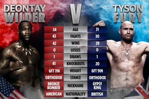 Fury vs Wilder 2 live stream and how to watch on TV guide: Start time, price and full undercard for TONIGHT