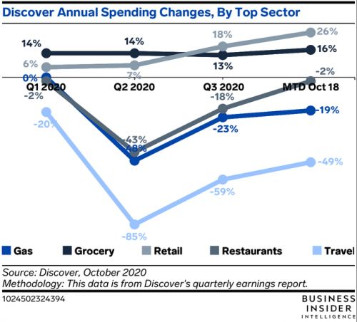 Discover's Q3 earnings show growth in key segments, despite some declines