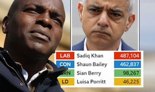 Sadiq Khan only 25,000 votes ahead as London mayoral election to go to wire