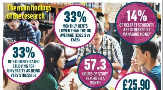 £48.80 - what Northern Ireland students expect to pay for booze and bills per month