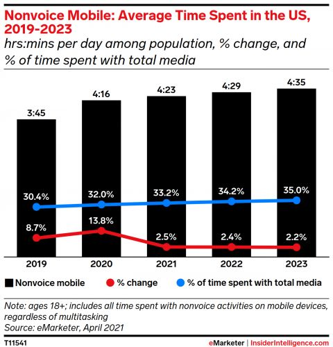 Nearly a third of US media time will be on mobile this year