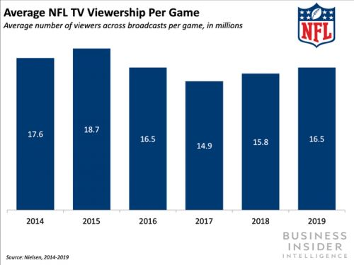 The NFL is partnering with Nickelodeon to air playoff games