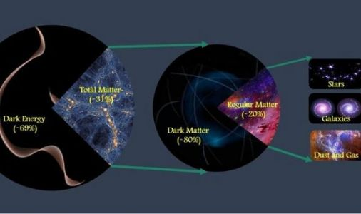 Astronomy news: Scientists measure precise amount of matter in Universe