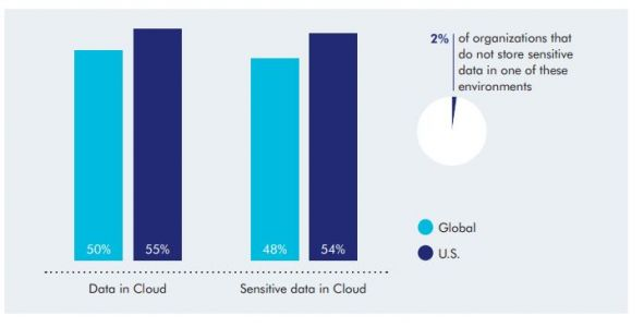 All That Cloud Data Is Causing Firms to Focus on the Wrong Security Issues