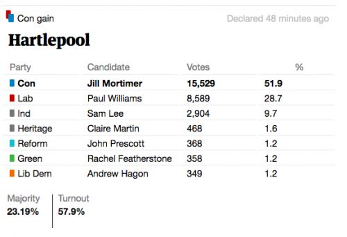 Hartlepool by-election results: Who won?