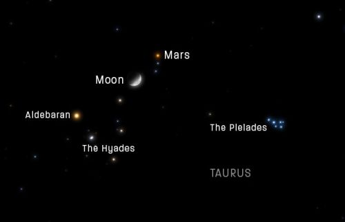 Watch as the Moon muscles in on Mars' Taurus action