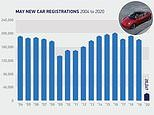 New car registrations slump 89% to lowest May level since 1952