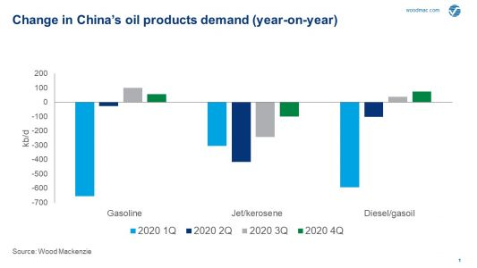 China's Q2 2020 oil demand shows signs of recovery