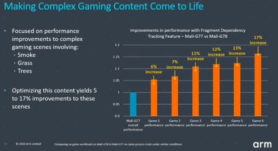 Arm Packs 24 Cores into New Mali GPU, as Phone-Based Gaming Surges