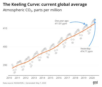 We're running out of time to flatten the curve - for climate change