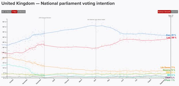 If Conservative MPs are so restive now, how will they react if Labour sustains a poll lead?