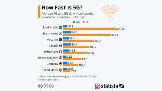 Study Finds That US 5G Speeds Are Slower Than 14 Other Countries