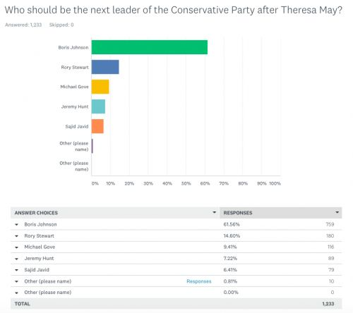 Our latest Next Tory Leader survey. Johnson hits 60 per cent. Three in five activists want him