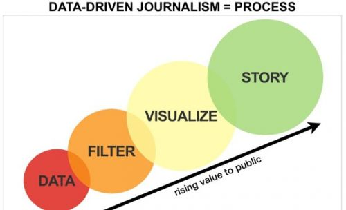 Should We Be Concerned that Data Journalists Are Doing Science Now?