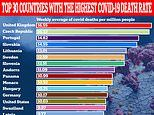 Britain now has the highest daily Covid death rate in the world