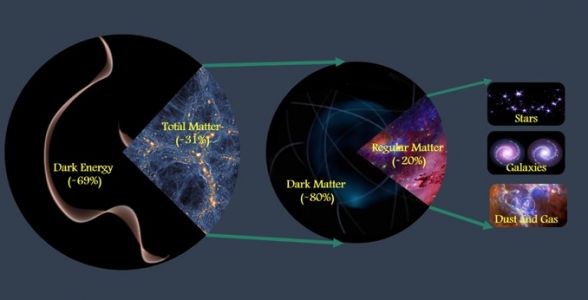 Scientists precisely measure total amount of matter in the cosmos