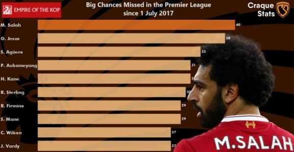 Busting the Mo Salah myth with nothing but facts: 'Big Chances Missed' is sign Egyptian King is elite, not a poor finisher