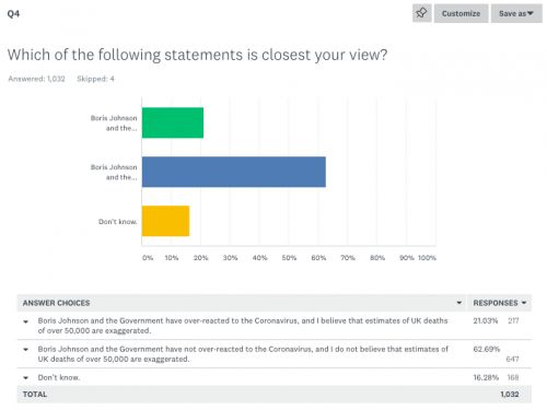 Our Coronavirus survey. An emphatic vote of confidence in the Government from activists. Though one in five respondents think it has over-reacted